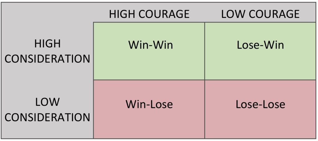 Courage Consideration Matrix